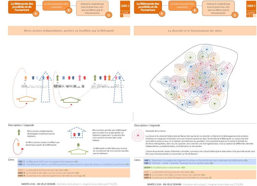 NANTES 2030 - Métropole des possibles et de l'ouverture - schémas