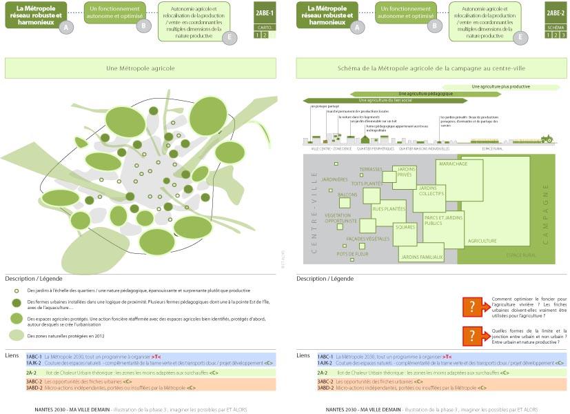 NANTES 2030 - Réseaux robustes et harmonieux - schémas